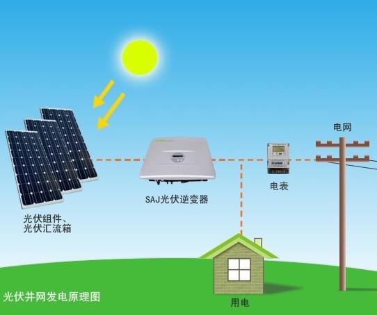 6.混合供电系统(Hybrid) 这种太阳能光伏系统中除了使用太阳能光伏组件阵列之外,还使用了油机作为备用电源。使用混合供电系统的目的就是为了综合利用各种发电技术的优 点,避免各自的缺点。比方说,上述的几种独立光伏系统的优点是维护少,缺点是能量的输出依赖于天气,不稳定。综合使用柴油发电机和光伏阵列的混合供电系统 和单一能源的独立系统相比就可以提供不依赖于天气的能源,它的优点是: 1.